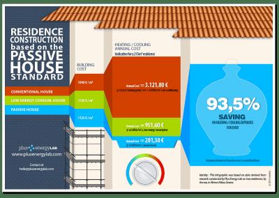 Passive House Comparison