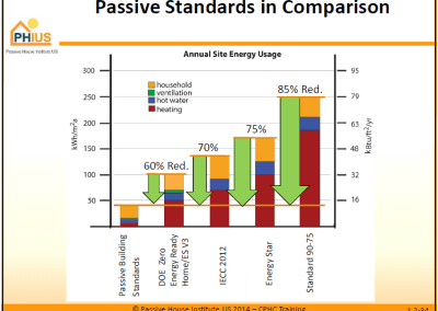 Passive House Comparison Graph